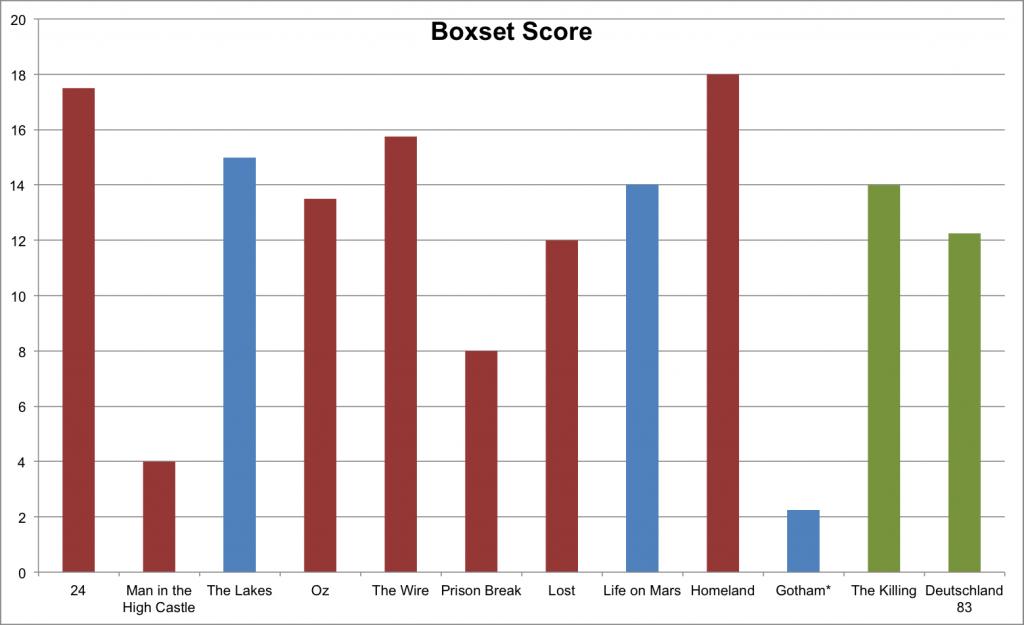 Boxset Score
